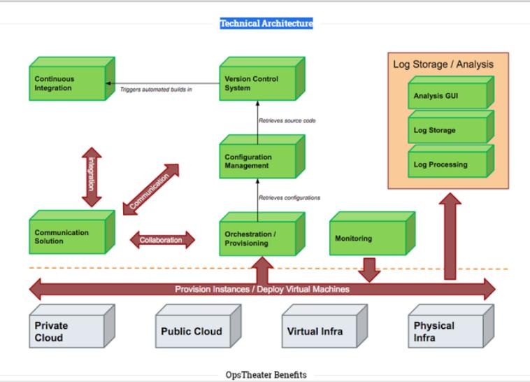 Devops service provider - Enterprise release management